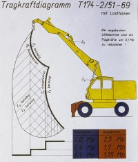 T174-2-Traglastdiagramme-A004-20191209_163405-1920-60