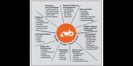 Weimar - Werk Baumaschinen GmbH<sup><i>ergänzt</i></sup>